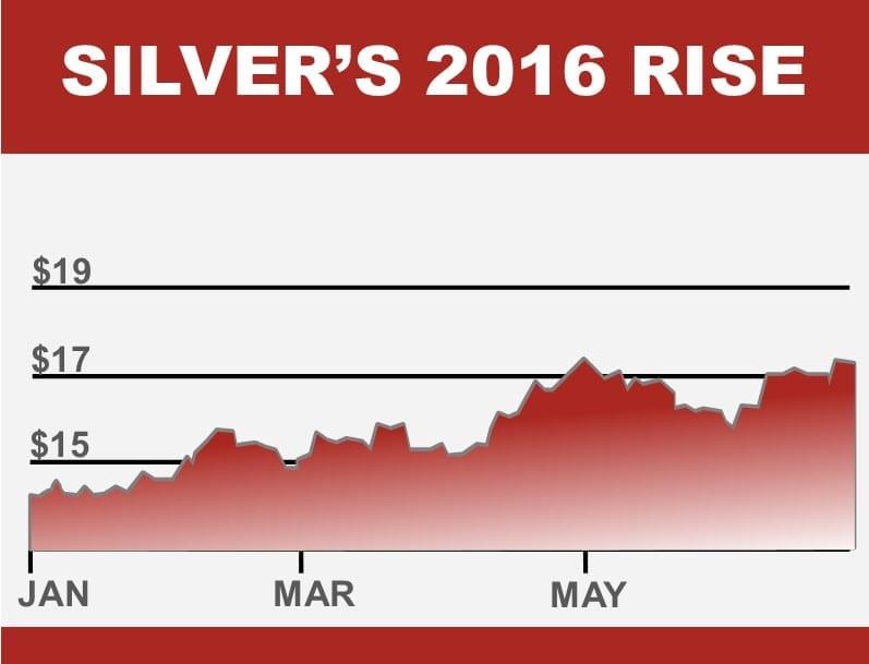 Silver's 2016 Rise