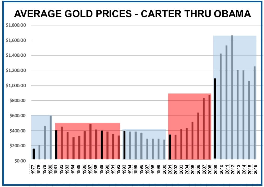 Average Gold Prices - Carter to Obama