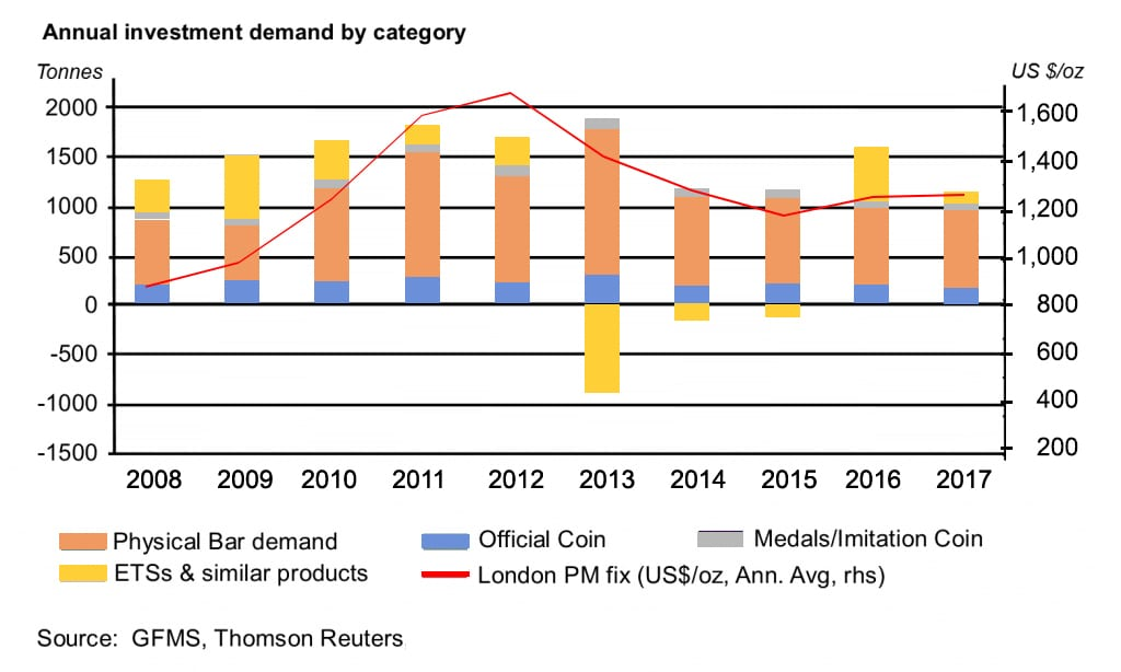 Changes in Precious Metals Investment Demands