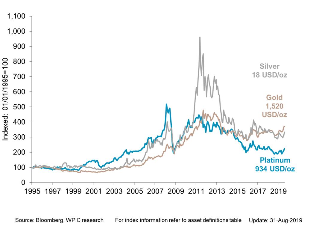 Price of Platinum versus Gold and Silver