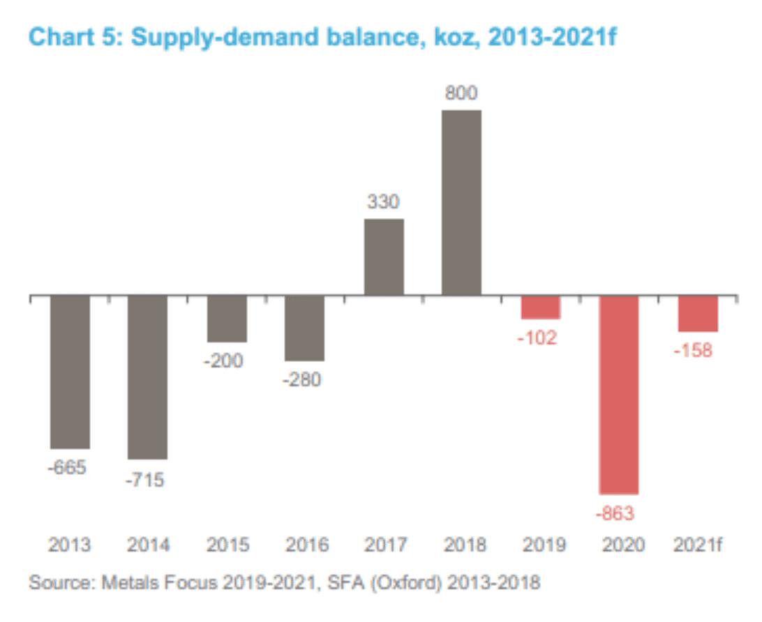 Platinum Supply-Demand Balance